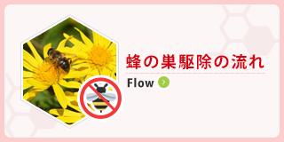 蜂の巣駆除の流れ Flow